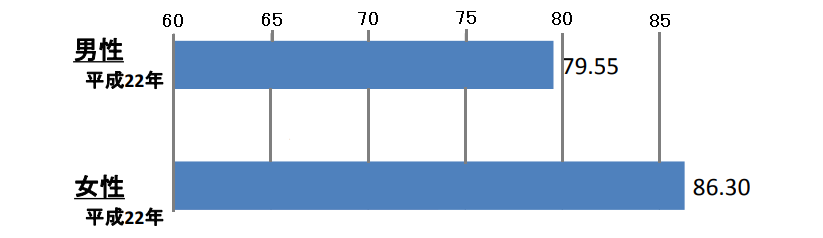 日本人の平均寿命(グラフ)
